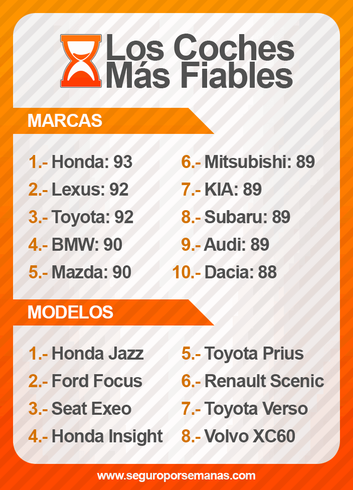 Top coches fiables